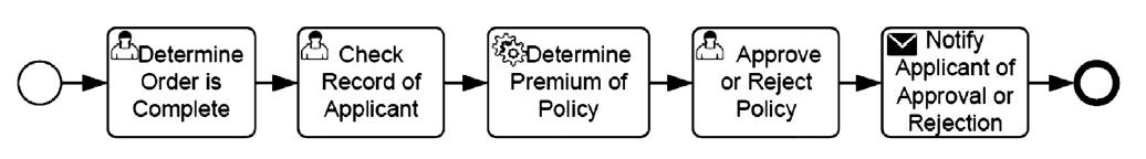 BPMN: Private vs Public Processes - Visual Paradigm BPMN